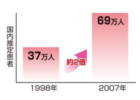 日本でも増えている加齢黄斑変性